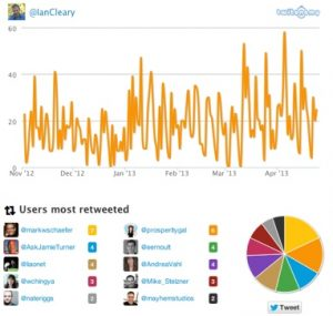 twitonomy 300x285 5 Tools for Reviewing Social Media Performance