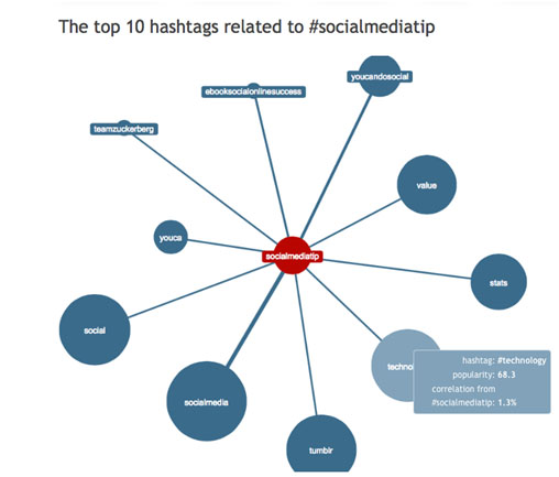 top 10 hashtags 5 Rocking Hashtag Tools