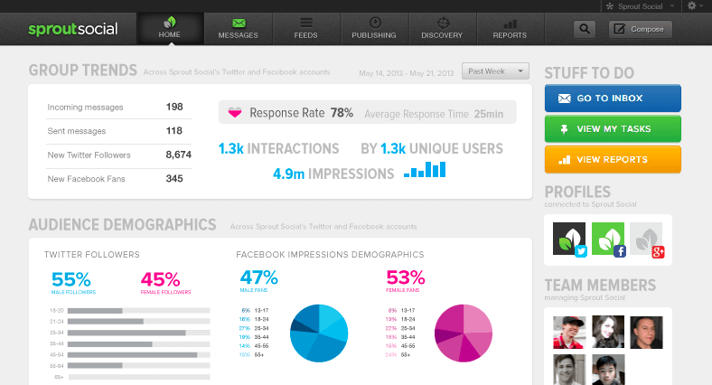 social sprout1 9 Social Media Tools to Save You Tons of Time