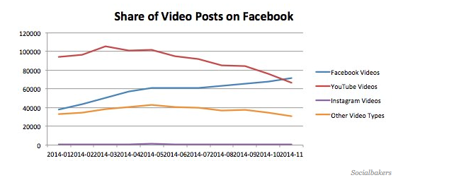 Facebook Video Numbers
