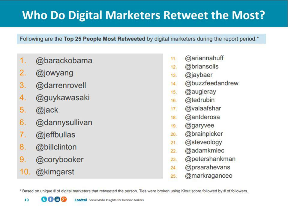 25 Top Most Retweeted by Digital Marketers