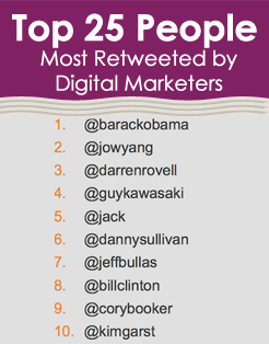 top 25 people most retweeted by digital marketers