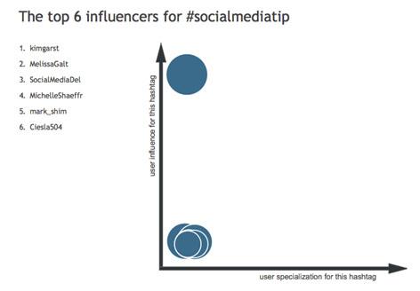 top-6-influencers