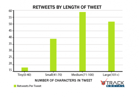 retweets by length of tweet