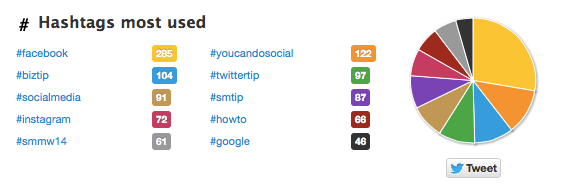 hashtags most used twitonomy