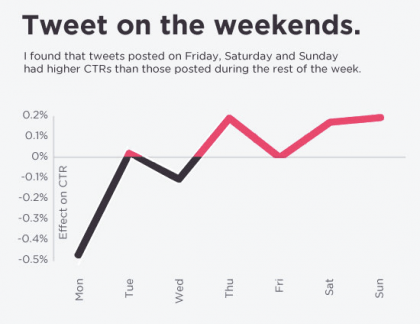 tweet on weekends