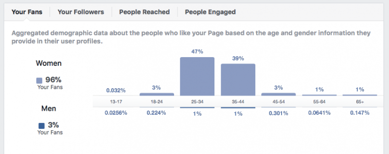 15 Top Facebook Tools for Marketers_Facebook Insights