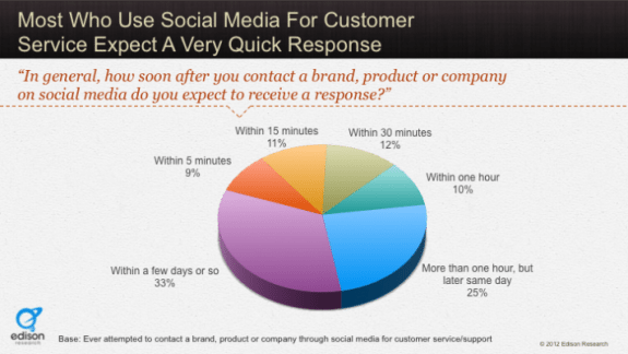 Social Media Response Statistics Graph