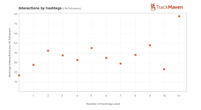 Optimal Number of Hashtags - TrackMaven