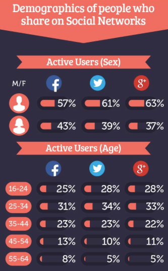 Demographics on Social Media