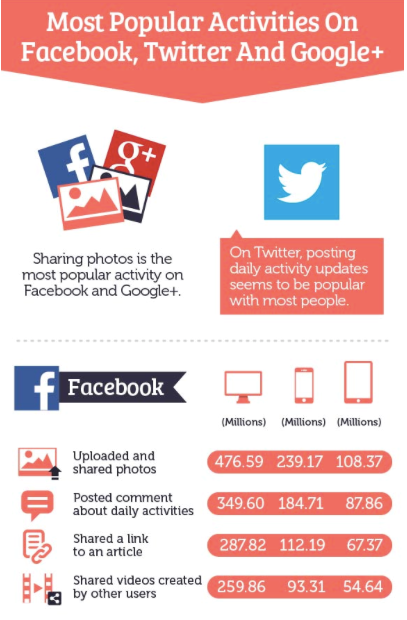 Most Popular Activitives on FB, Twitter and G+