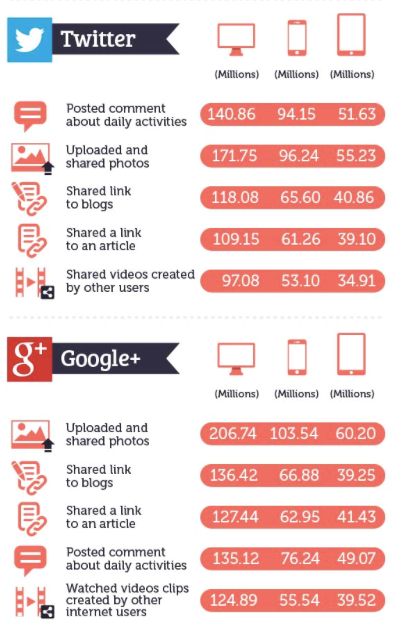 Most Popular Activitives on FB, Twitter and G+2