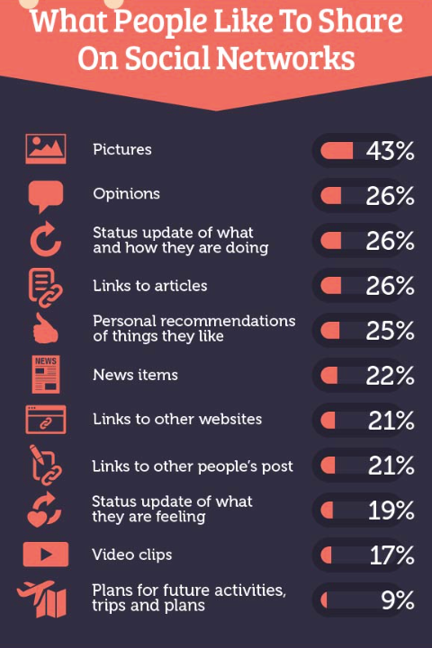 What People Like to Share on Social Media