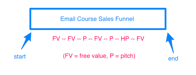 Try These Proven Marketing Strategies to Increase Your Online Course Sales