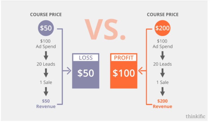 thinkific-ad-spend-pricing-online-course