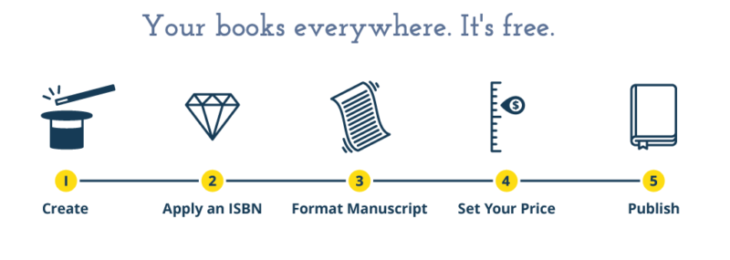 The Top 14 Essential Resources for eBook Publishing
