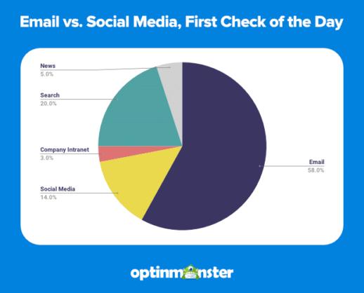 optin-monster-email-vs-social-media-statistics