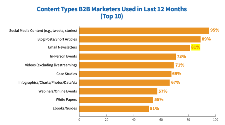content-marketing-institute-competitors-using-email-marketing