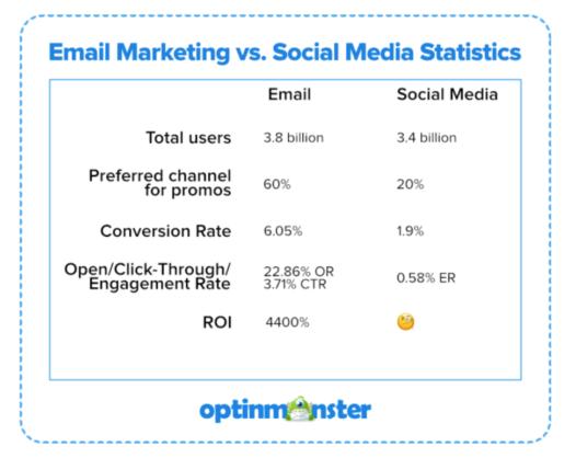 email-marketing-vs-social-media-marketing