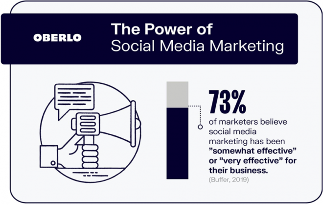 oberlo-social-media-effectiveness