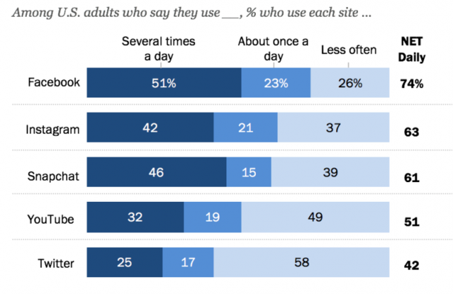pew-research-audience-hangs-out