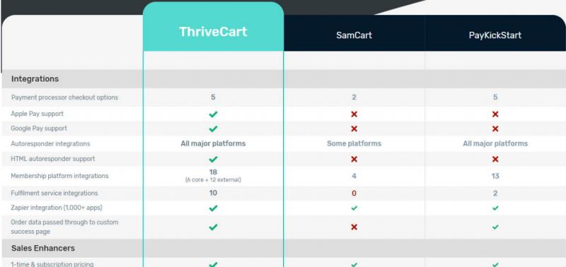 thrivecart-samcart-paykickstart-comparison chart